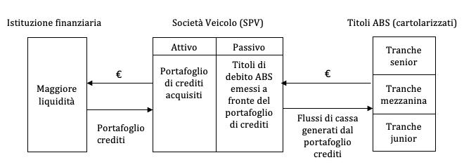 schema della cartolarizzazione dei crediti