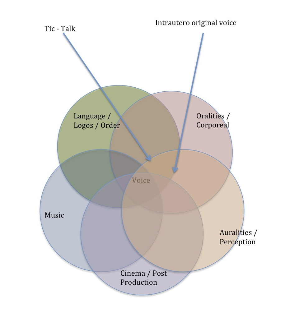 Vocalities: The Voice in Bubbles