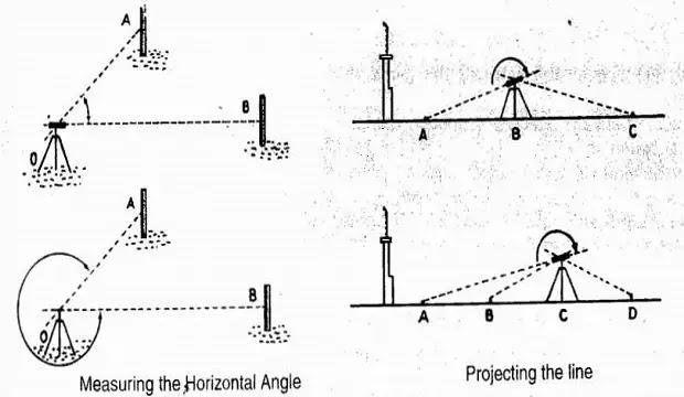 measuring horizontal angle