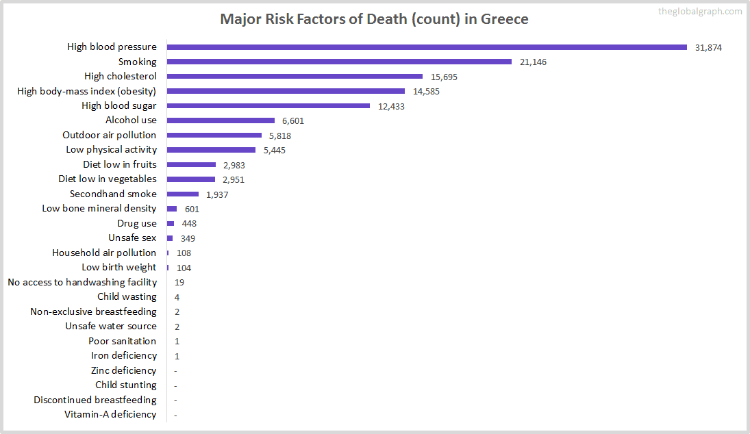 Major Cause of Deaths in Greece (and it's count)