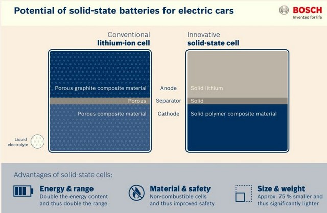 Potential difference of solid state battery component against lithium ion battery