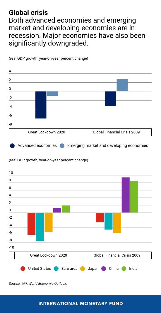 Krisis Penguncian Hebat 2020 vs Krisis Finansial Global 2008