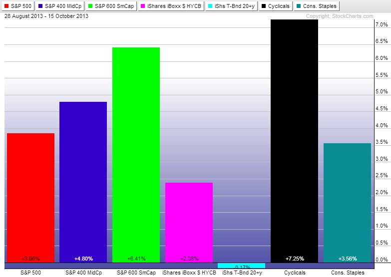 Charts etc : Stock market outlook remains bullish near-term