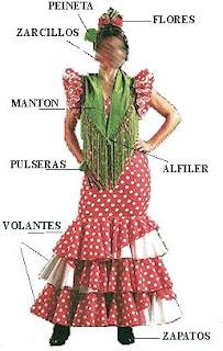 trajes, bailaora, flamenca, costura, patrones, patronaje, Sevilla