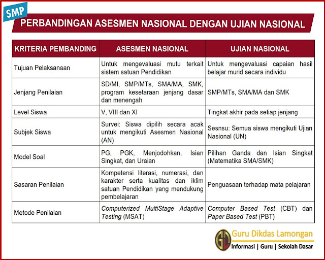 Perbandingan Asesmen Nasional dengan Ujian Nasional