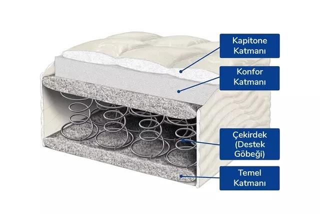 Yaylı yataklar temel olarak 4 ana bileşenden oluşur: Kapitone Katmanı, Konfor Katmanı, Çekirdek Katmanı ve Temel Katman.