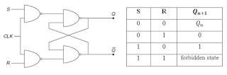 S-R Flip-Flop in hindi, S-R फ्लिप फ्लॉप और एक्ससिटेशन टेबल