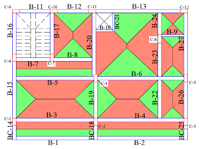 one way and two way slab load distribution