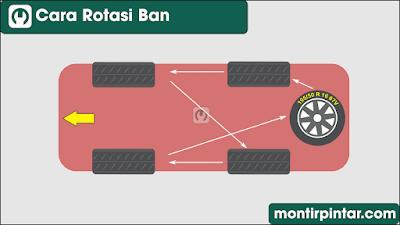 cara rotasi ban mobil yang benar