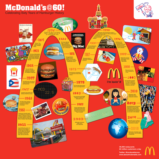 McDonald's 60th Anniversary