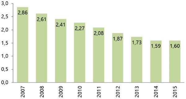 Испания недвижимость динамика