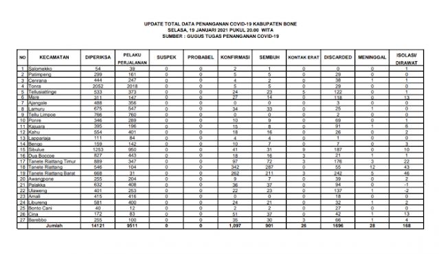 Update COVID-19 di Bone 19 Januari: 1 Orang Meninggal, 32 Orang Sembuh
