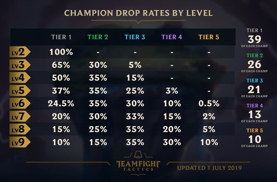 Top Five Patch Notes Tft - Circus