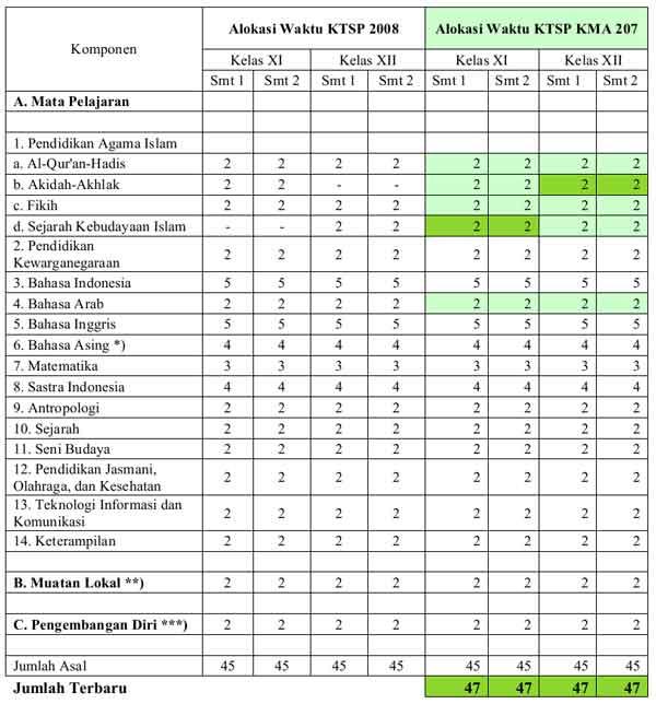 Isian Jadwal Kelas II III MA Bahasa di Simpatika