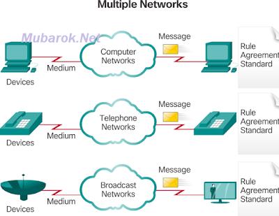 mubarok.net_converged networks