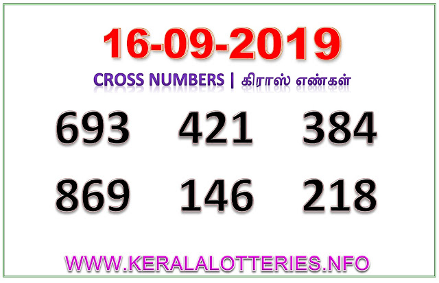 Kerala Lottery Guessing Result Best Cross  Numbers dated 16.09.2019