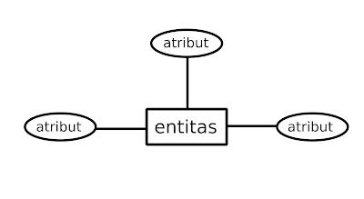 gambaran entitas dan atributcontoh entitas dan contoh atribut Pengertian Atribut dan Tipe-tipe Atribut | Basis Data gambaran entitas dan atribut