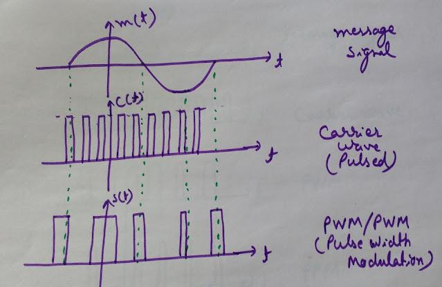 Pulse Width Modulation, PWM waveform, Pulse Width Modulation Waveform Pulse Width Modulation Waveform