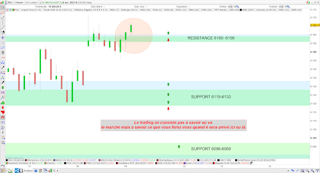 Trading CAC40 09/04/21