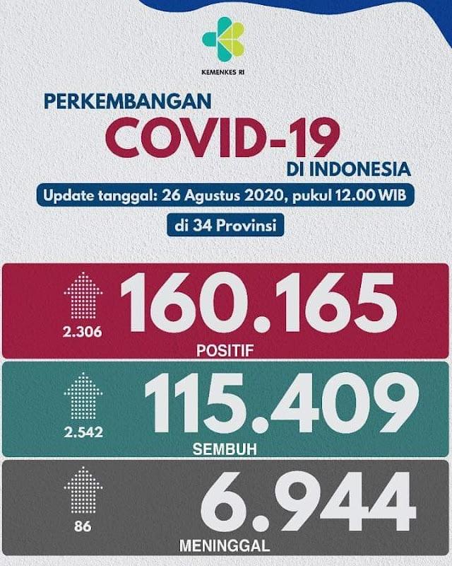 Jumlah Kasus Covid19 di Indonesia per 26 Agustus 2020