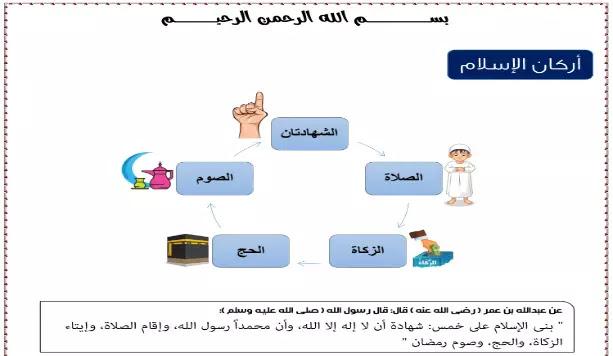 مذكرة التربية الدينية الاسلامية منهج الصف الاول الابتدائي ترم اول