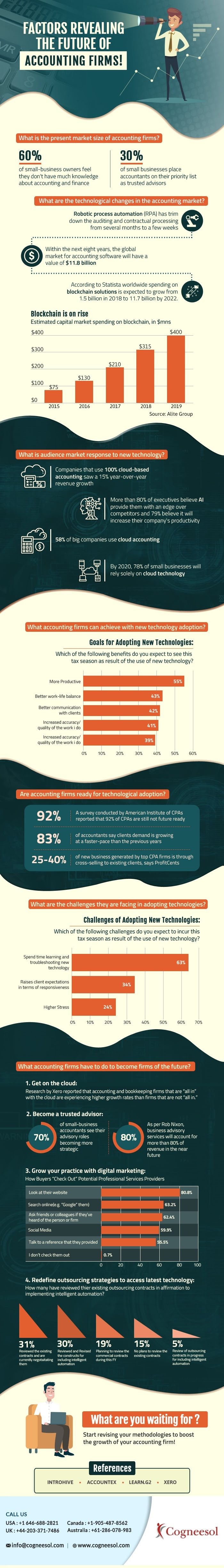 Factors Revealing the Future of Accounting Firms! #infographic