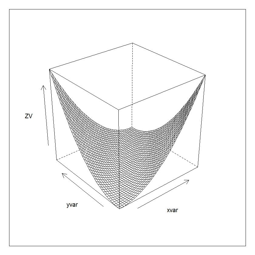 R graph gallery: RG#14: 3D plot - wireframe plot