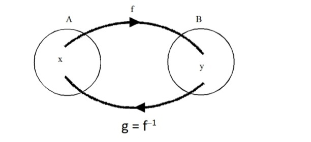 12 class Maths Notes Chapter 1 Relations and Functions free PDF| Quick revision Notes class 12 maths
