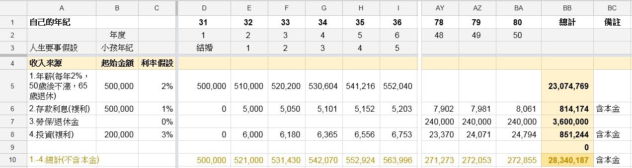 如何用一張Excel表看透人生財務規劃?
