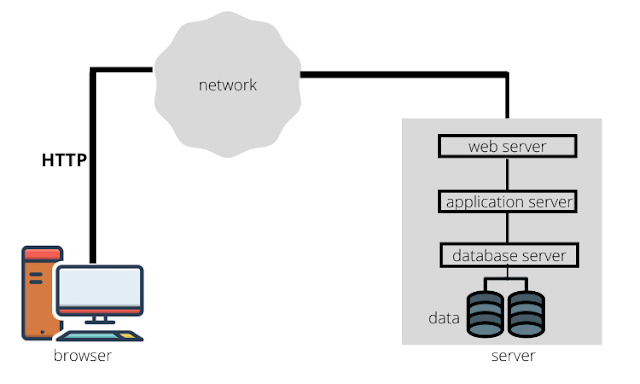 Three-layer Web application architecture (Web Fundamentals)