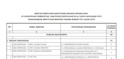 Formasi CPNS Kabupaten Kepulauan Sula Tahun 2019