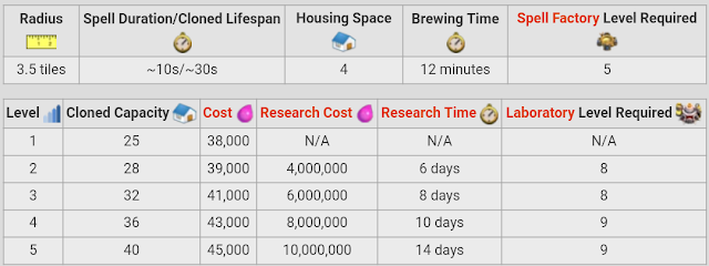 Statistik Spell Clone Level 1-5