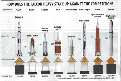 Payload summary chart comparing Falcon Rocket versions with other rockets (Source: Astronomy Magazine, August 2018)