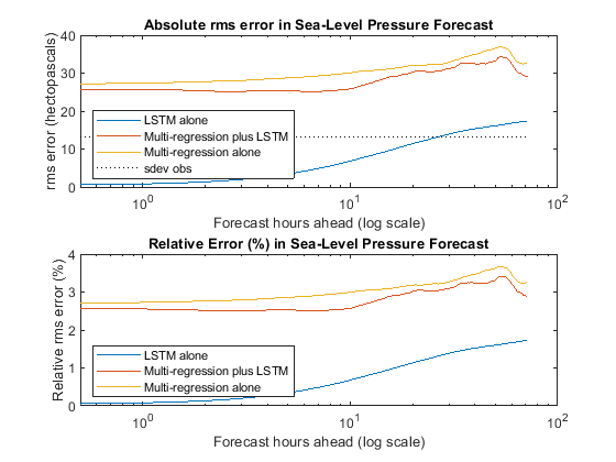 Matlab Code For Weather Forecasting