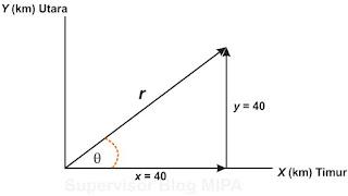 resultan vektor yang saling tegak lurus