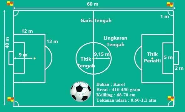 Download Wallpaper Gambar Lapangan Sepak Bola Beserta Ukurannya