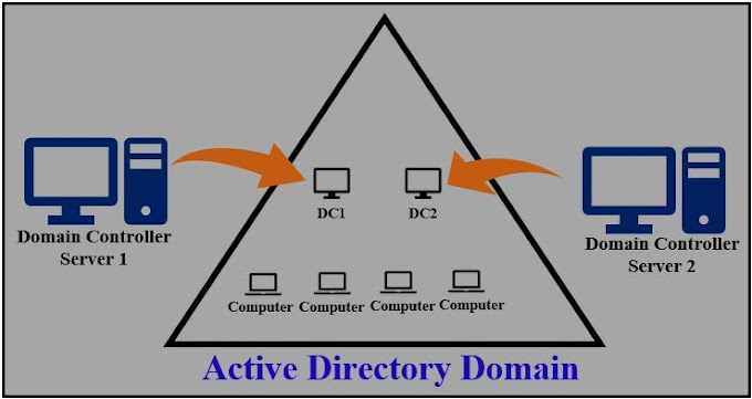 Windows Server Active Directory Step by Step Installation for beginners