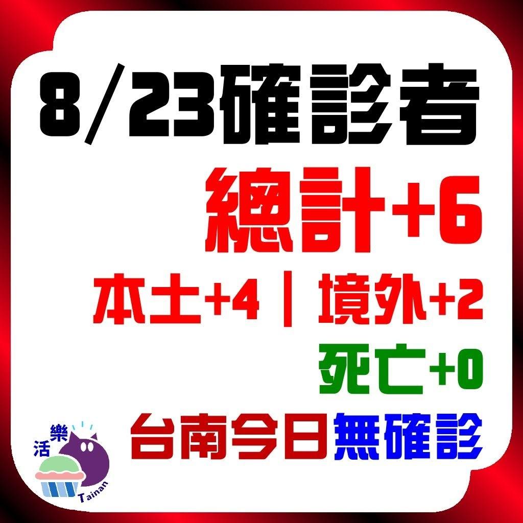 CDC公告,今日(8/23)確診:6。本土+4、境外+2、死亡+0。台南今日無確診(+0)(連57天)