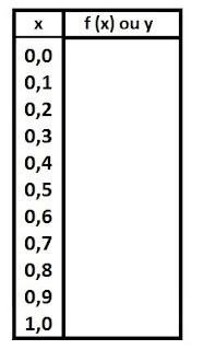 tabela metodo de simpson