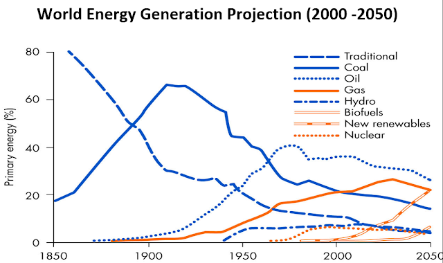 the projected world energy generation project between 2000 to 2050
