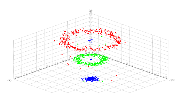 DataScience Deep Dive: Support Vector Machines with Python