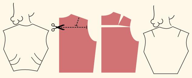 Nähen: Anpassung runder Rücken oder Buckel / Korrektur