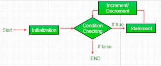 iterasi menggunakan perintah for loop pada Java