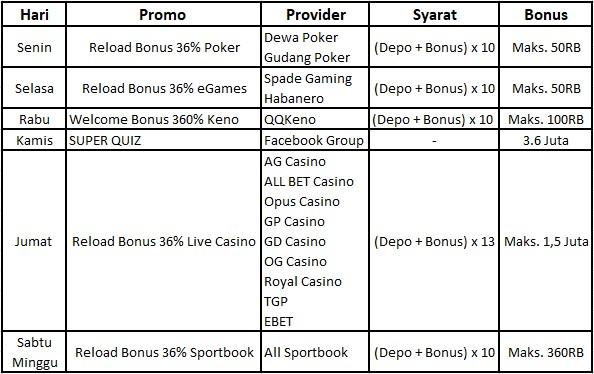 Tabel Mega Bonus Bandar36