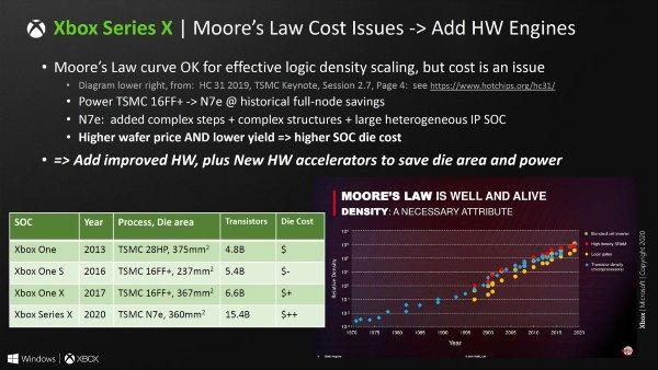 Xbox Series X SoC Specs - MS Designed HW Engines