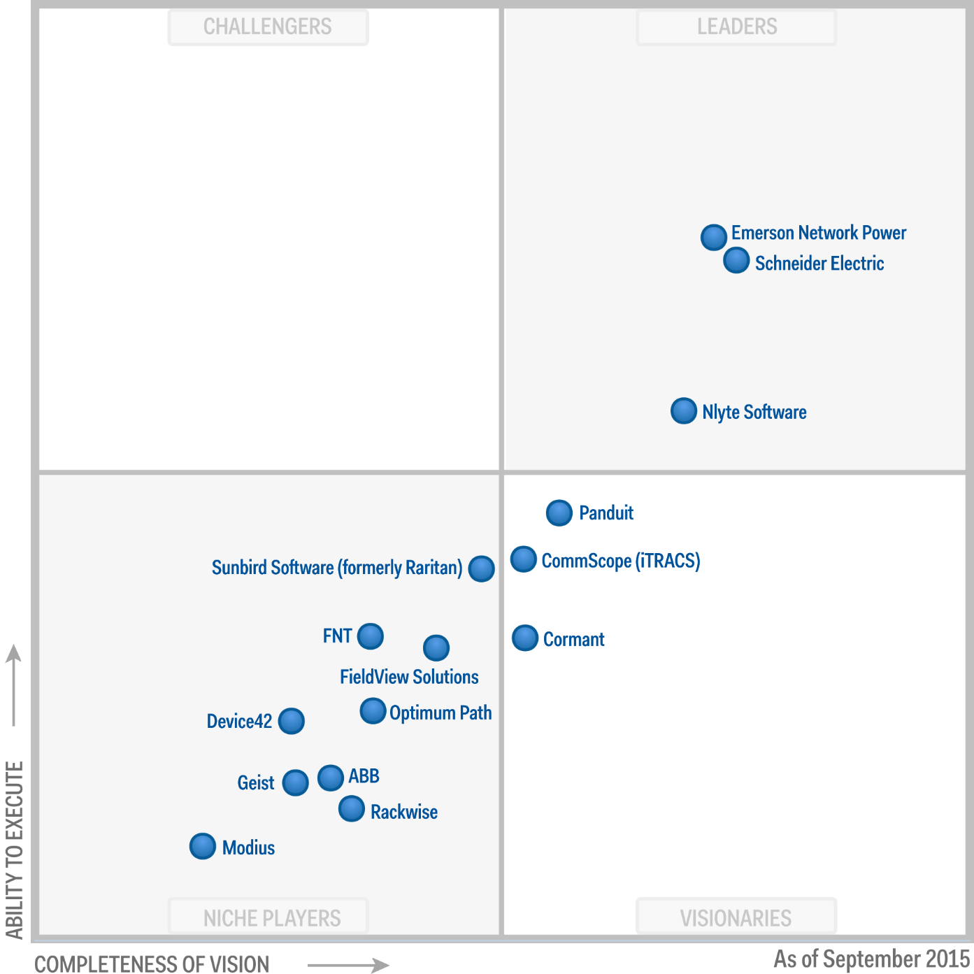 netsec gartner magic quadrant for data center infrastructure management dcim 2016 2015 2014