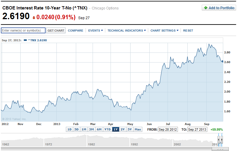 10-Year U.S. Treasury Yield - Source: Yahoo! Finance