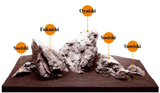 Susunan formasi batu iwagumi