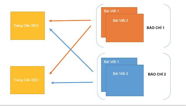 Cấu trúc PBN cho nhiều ngành nghề