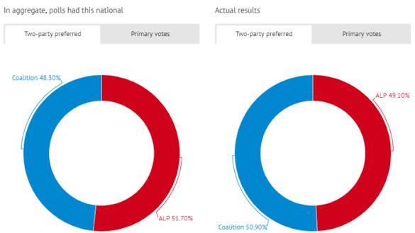 Bukan Hanya di Indonesia, Lembaga Survei Utama Australia Juga Salah Prediksi Hasil Pemilu